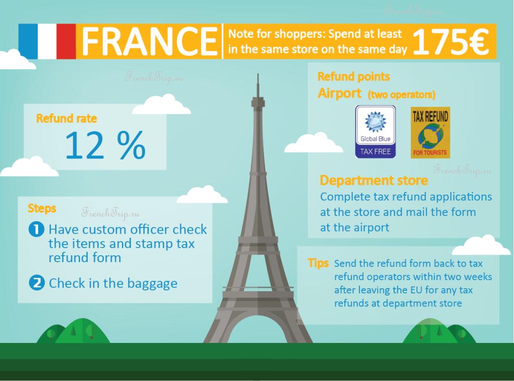 Возврат Tax Free во Франции