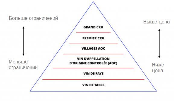 Классификация французского вина - french wine classification